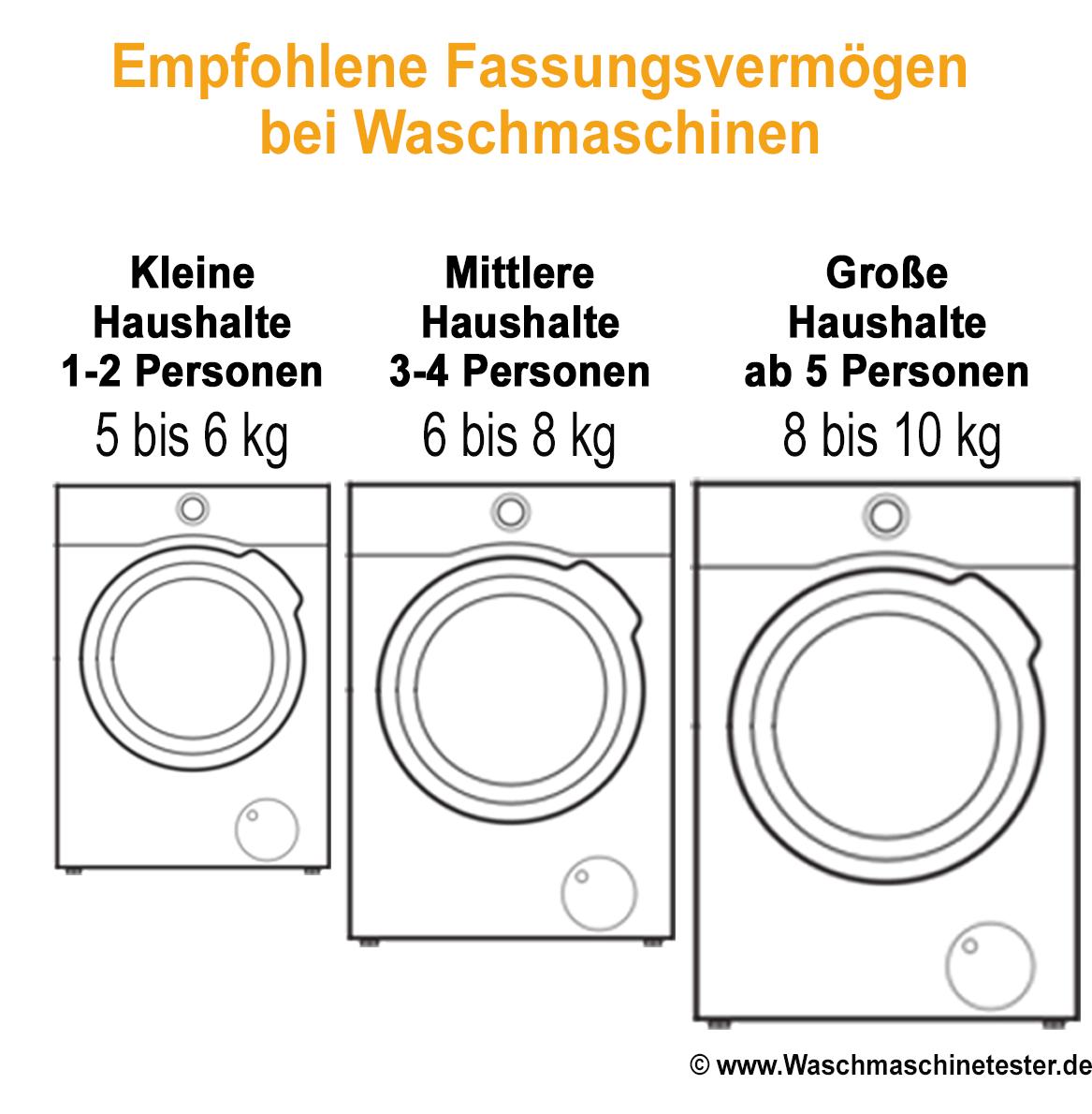 Illustration: Fassungsvermögen bei Waschmaschinen ©www.waschmaschinetester.de