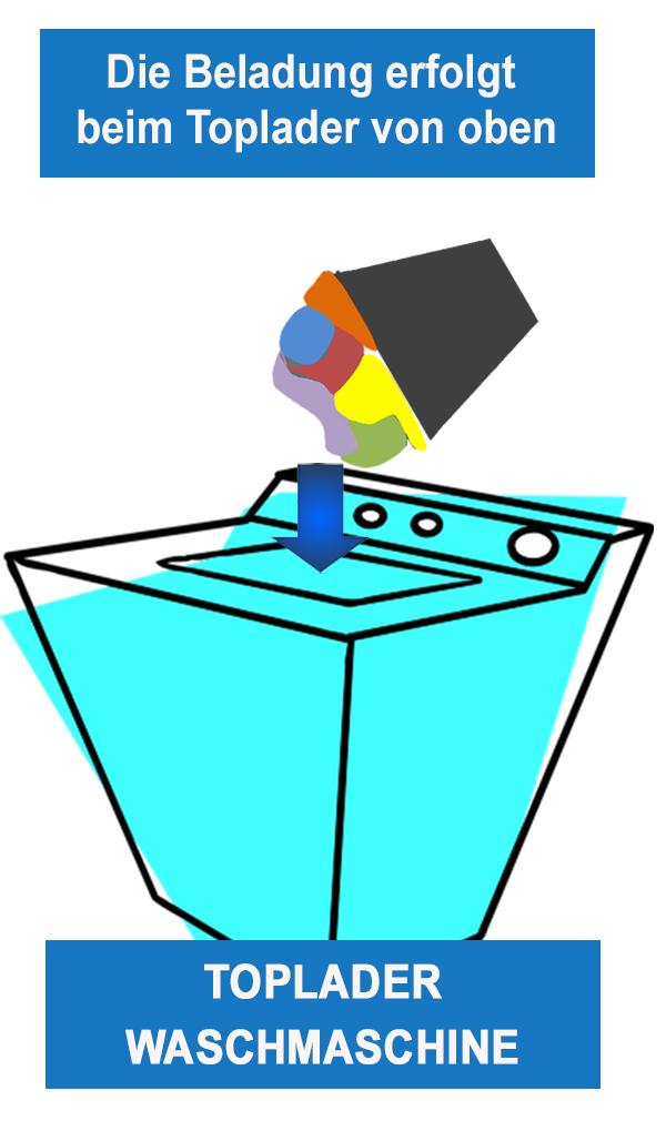 Toplader Ilustration Öffnung und Beladung